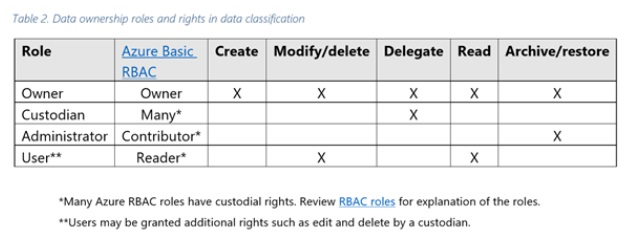 Data ownership Roels and rights in data classification