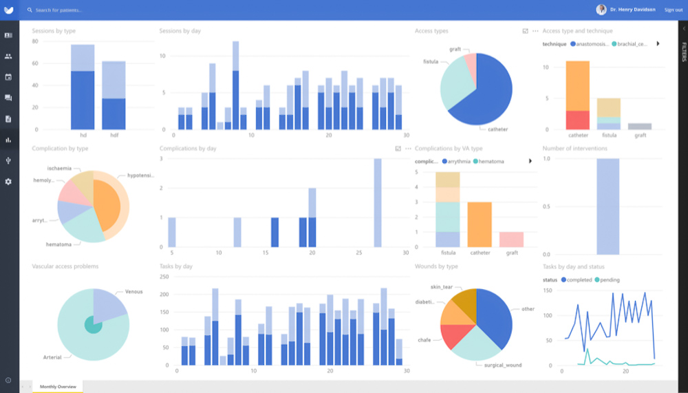 Screenshot van Power BI-dashboard.