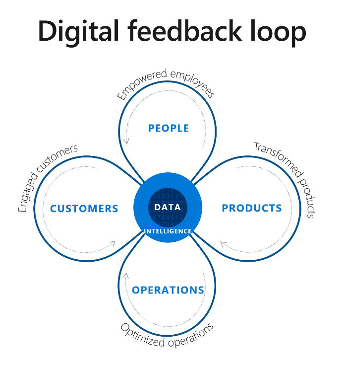 de digital feedback loop