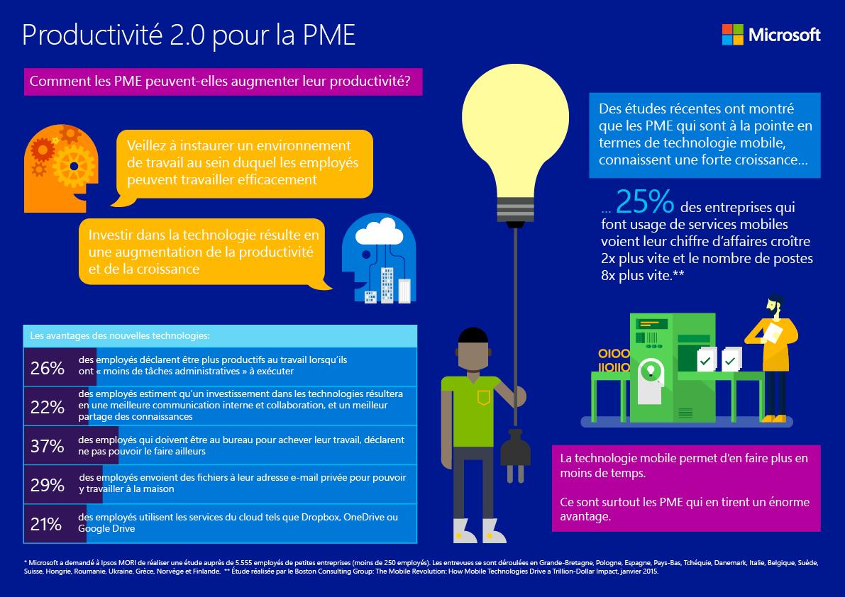20151202_Infographic 6 - Productiviteit voor MKB-bedrijven_fr