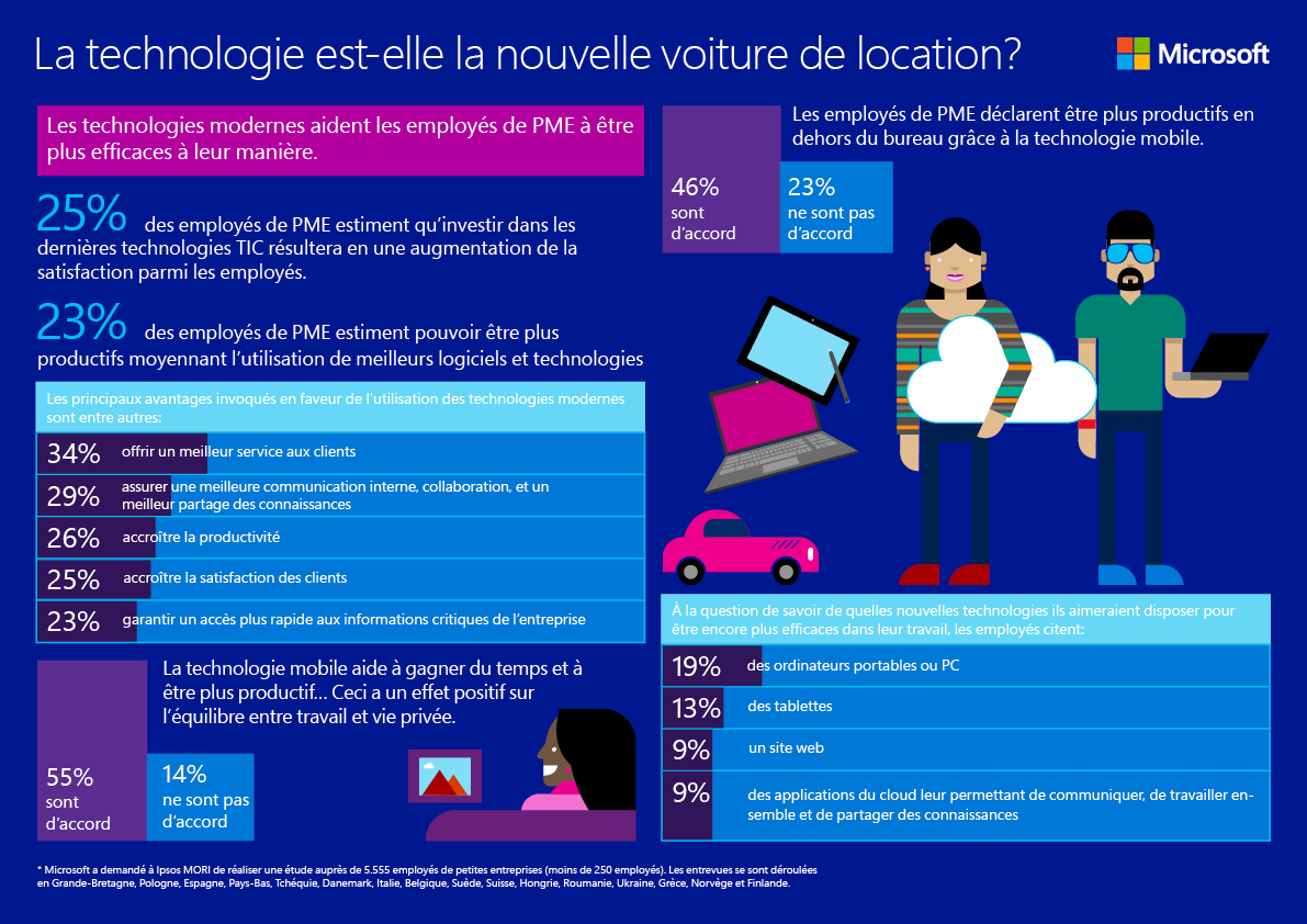Infographic 4 - Wordt technologie lease-auto_fr