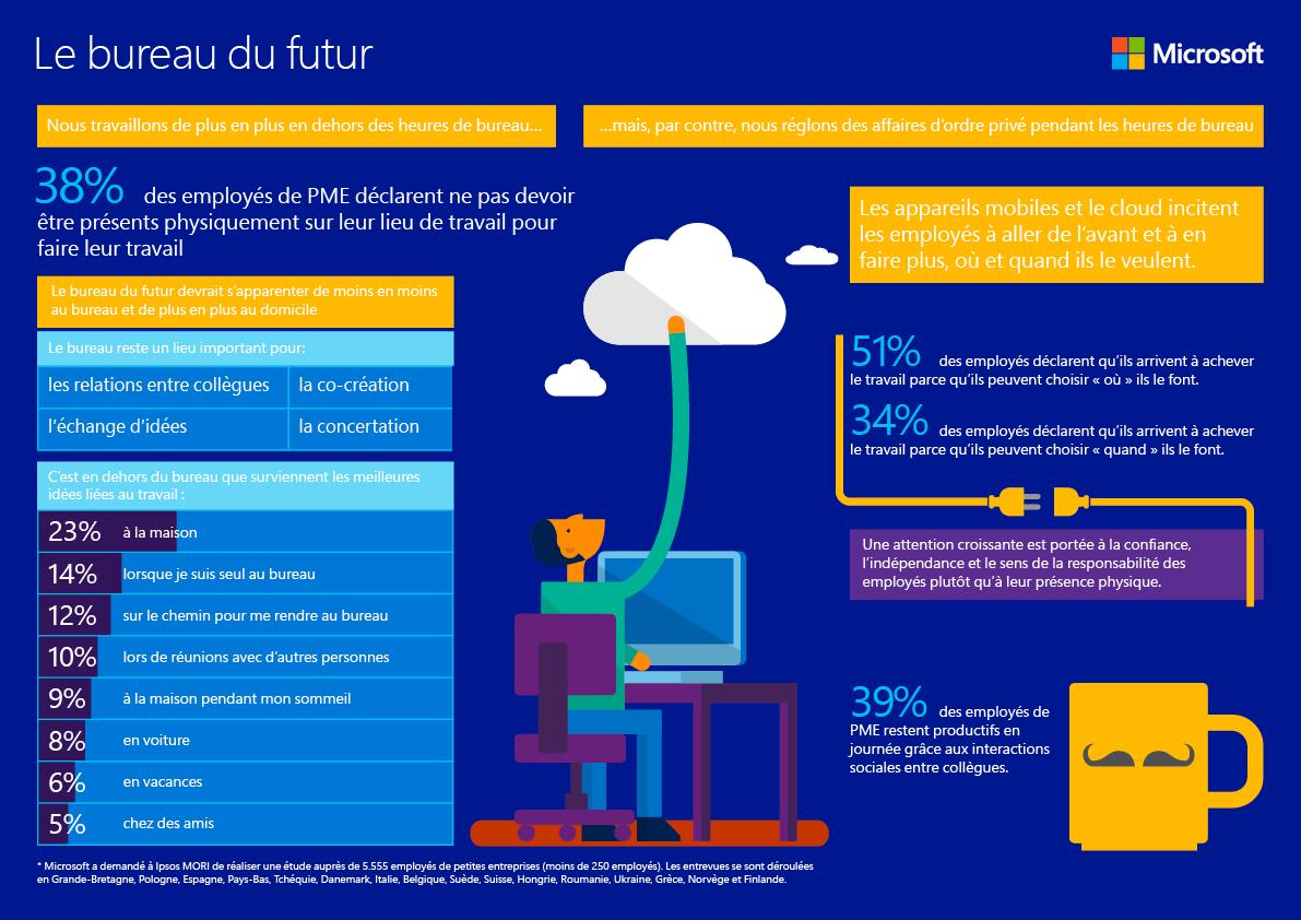 Infographic 5 - Kantoor van de toekomst_fr