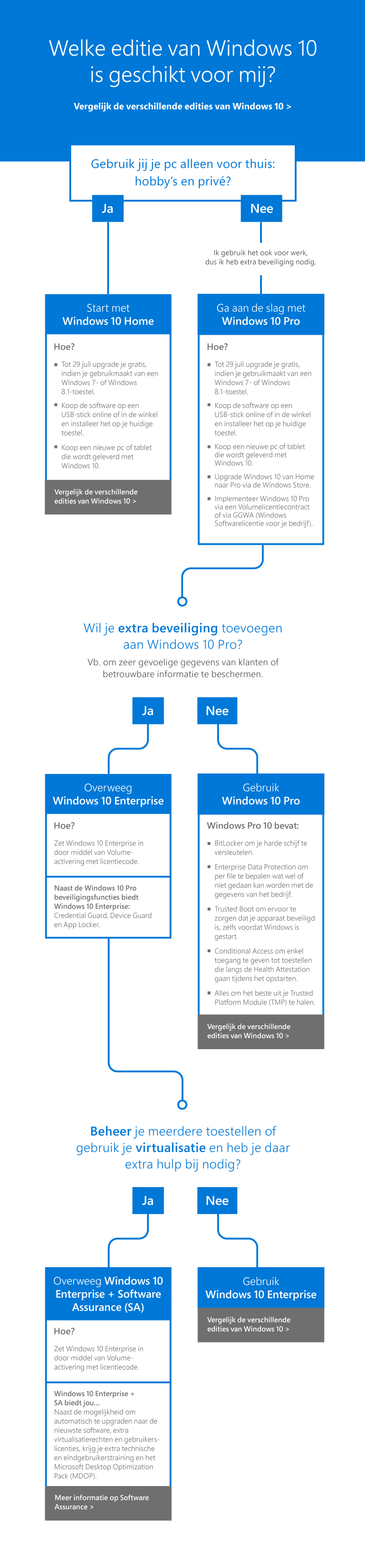 Decision tree Windows 10